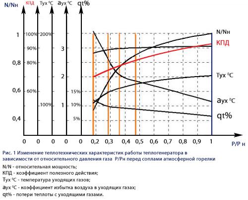 снижение кпд водогрейной котельной в результате эксплуатации